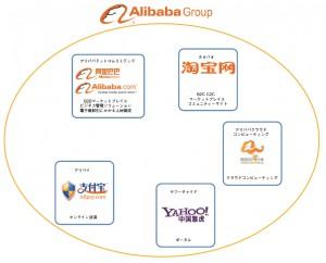 アリババグループの事業概要